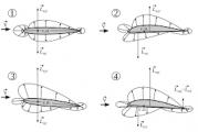 Coefficiente di resistenza aerodinamica (CD o Cx) questo sconosciuto