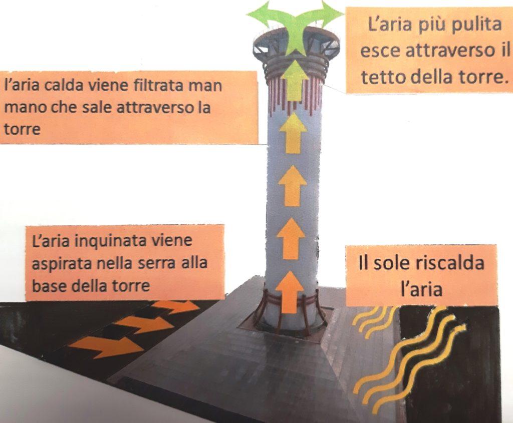 Un'architettura amica dell'ambiente (Agenda 2030). Il caso delle torri.