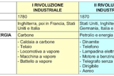 5G & Rivoluzione Industriale